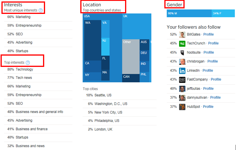 Twitter Analytics_User Profile