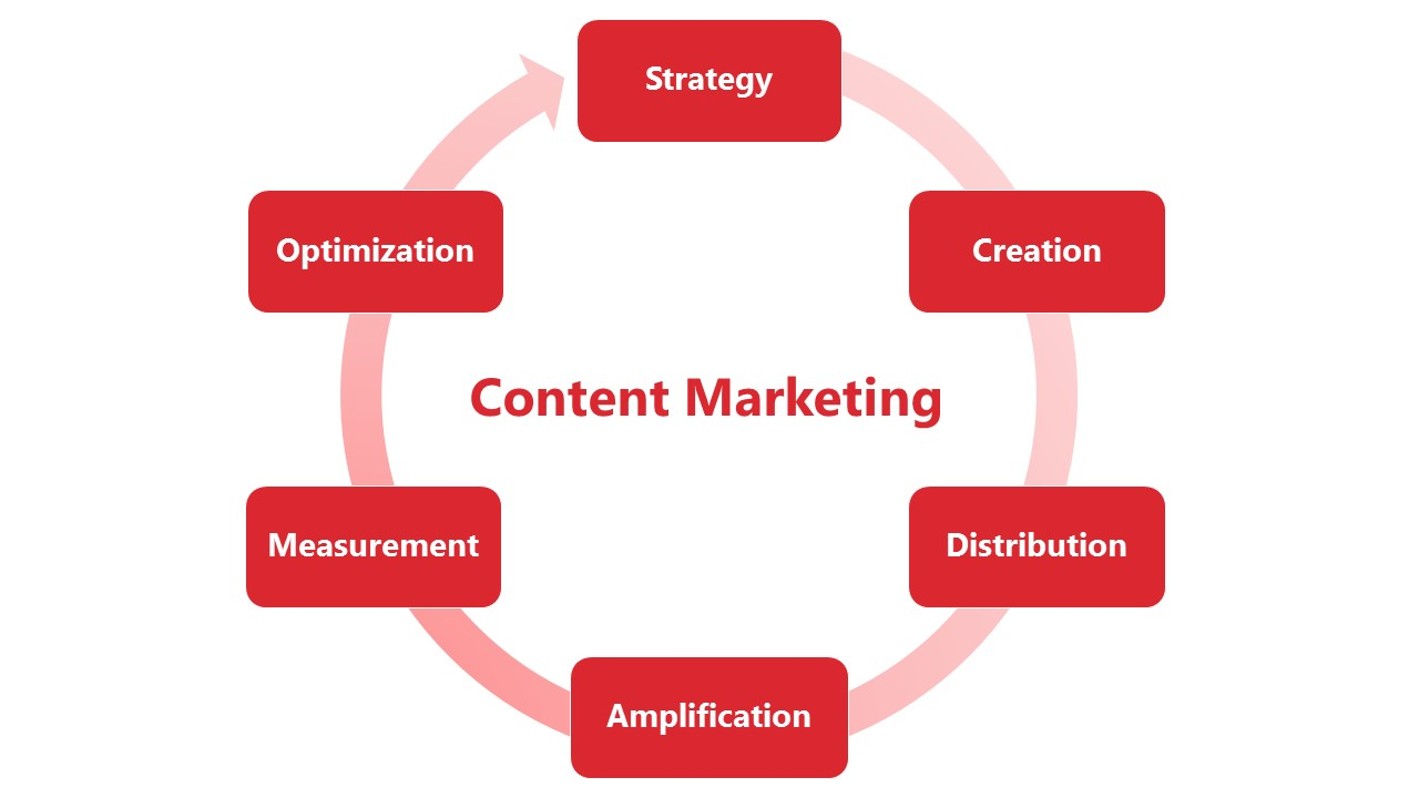 sustainable marketing development Here are the main components of sustainable marketing as i use it with my clients and other creative businesses.