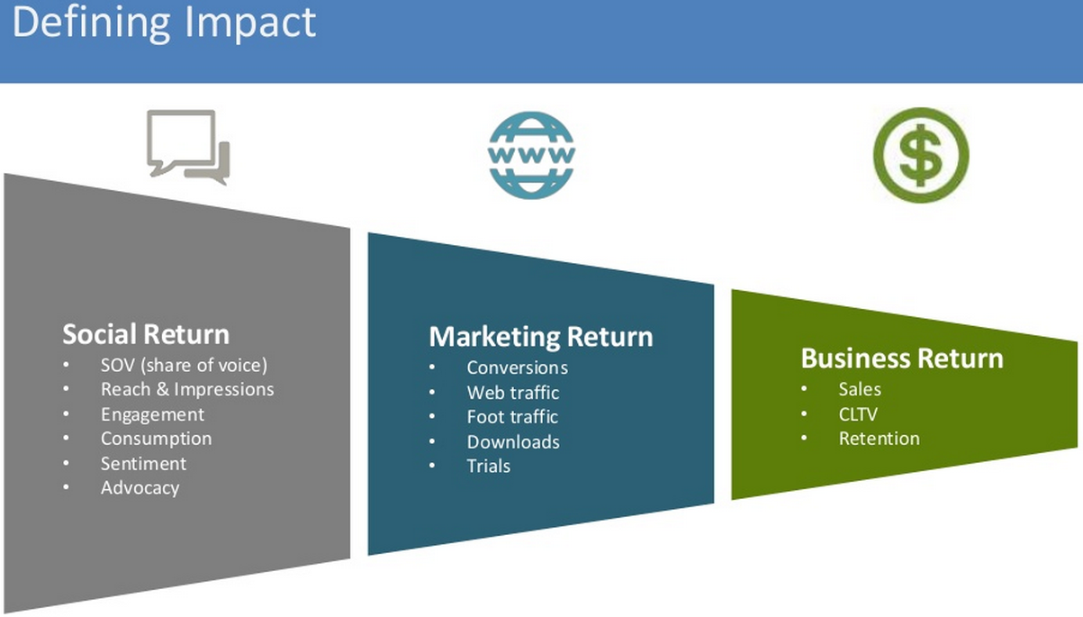 How to Demonstrate Social Marketing Value