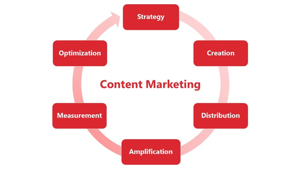 Content Marketing Pic2