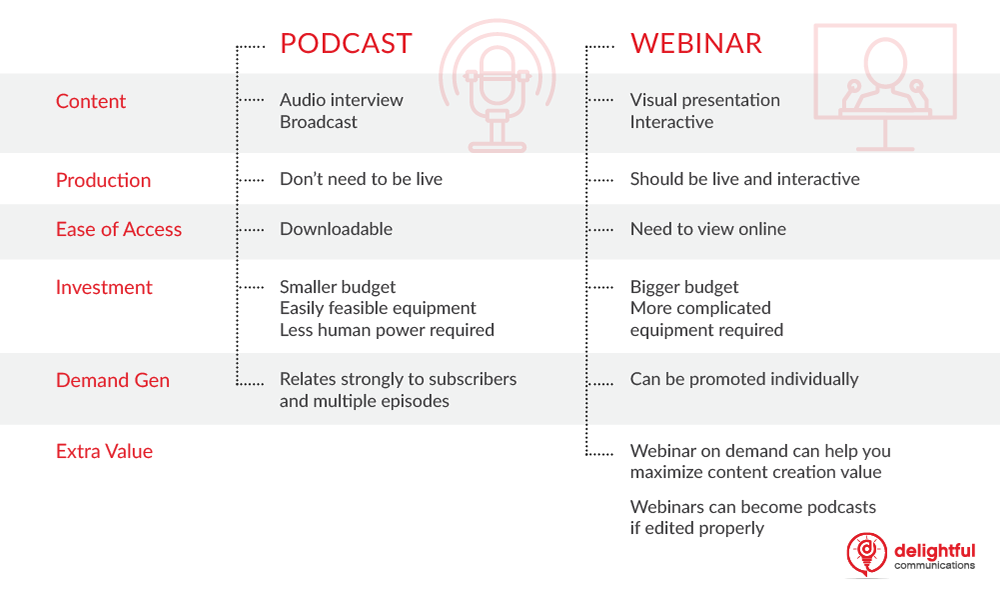 chart-comparing-webinar-to-podcast