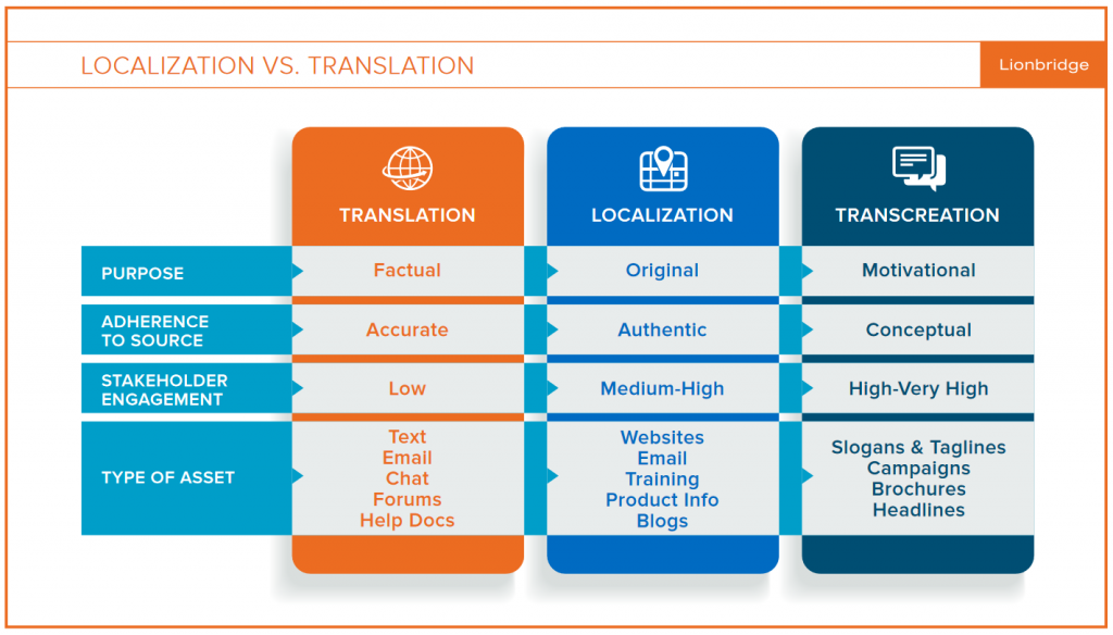 A chart comparing the difference between translation, localization, and transcreation.