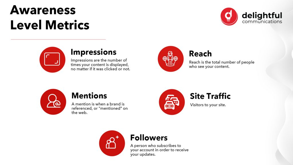 Awareness metrics include impressions, mentions, reach, site traffic and followers