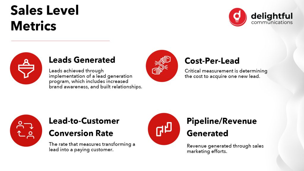 Sales level metrics include leads generated, cost-per-lead, lead-to-customer conversion rate