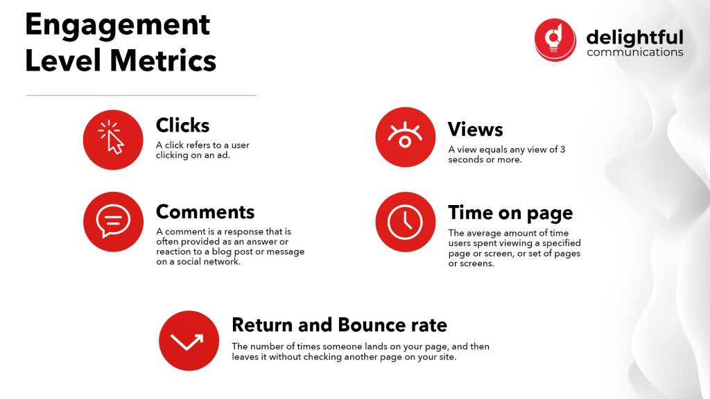 Engagement metrics include clicks, views, comments, time on page